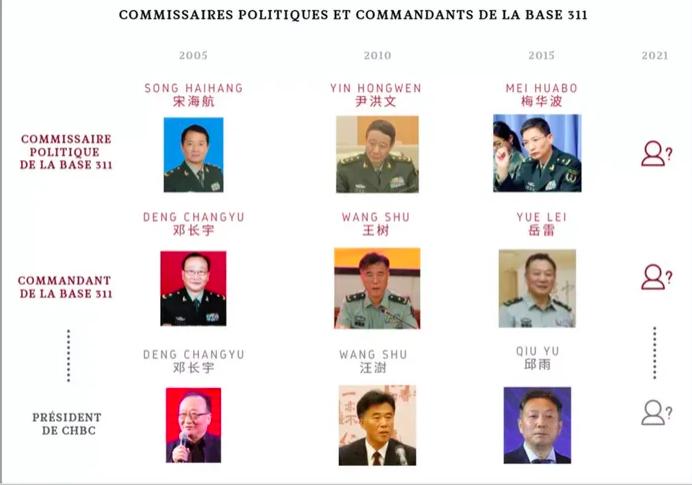 報告指出的311基地領導。(法國軍事學院戰略研究所圖片)